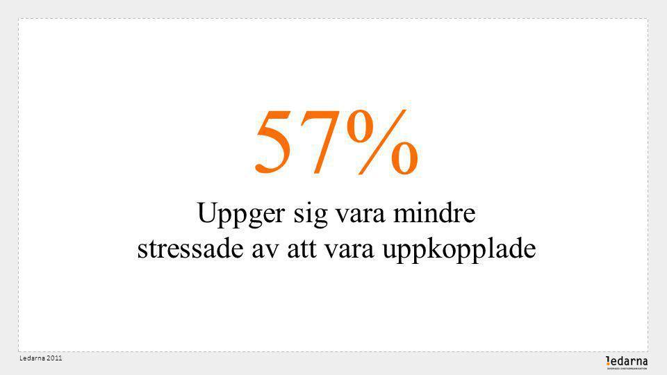 57% Uppger sig vara mindre stressade av att vara uppkopplade Ledarna 2011
