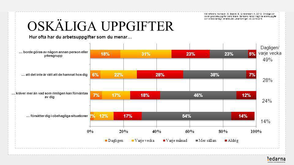 OSKÄLIGA UPPGIFTER Hur ofta har du arbetsuppgifter som du menar… Källreferens: Aronsson, G., Bejerot, E., & Härenstam, A.
