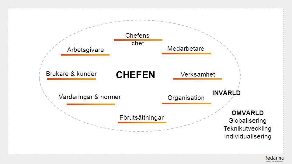 CHEFEN Chefens chef Organisation Verksamhet Arbetsgivare Brukare & kunder Värderingar & normer Förutsättningar Medarbetare OMVÄRLD Globalisering Teknikutveckling Individualisering INVÄRLD