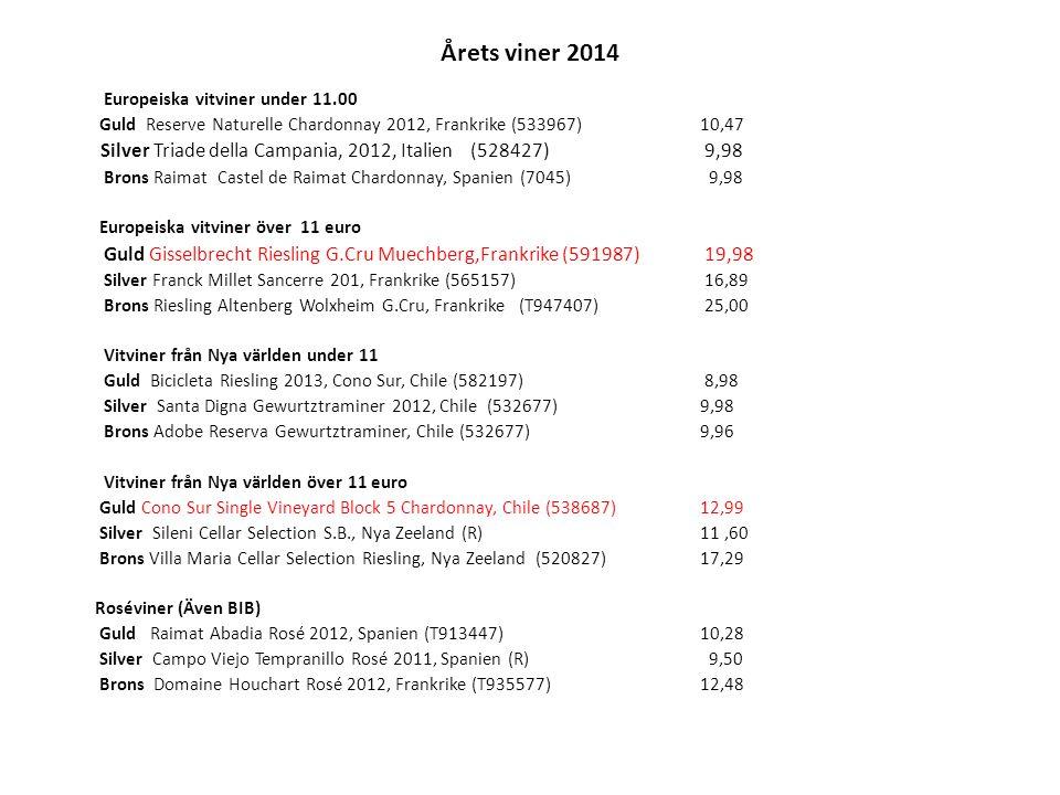 Årets viner 2014 Europeiska vitviner under 11.00 Guld Reserve Naturelle Chardonnay 2012, Frankrike (533967) 10,47 Silver Triade della Campania, 2012, Italien (528427) 9,98 Brons Raimat Castel de Raimat Chardonnay, Spanien (7045) 9,98 Europeiska vitviner över 11 euro Guld Gisselbrecht Riesling G.Cru Muechberg,Frankrike (591987) 19,98 Silver Franck Millet Sancerre 201, Frankrike (565157) 16,89 Brons Riesling Altenberg Wolxheim G.Cru, Frankrike (T947407) 25,00 Vitviner från Nya världen under 11 Guld Bicicleta Riesling 2013, Cono Sur, Chile (582197) 8,98 Silver Santa Digna Gewurtztraminer 2012, Chile (532677) 9,98 Brons Adobe Reserva Gewurtztraminer, Chile (532677)9,96 Vitviner från Nya världen över 11 euro Guld Cono Sur Single Vineyard Block 5 Chardonnay, Chile (538687)12,99 Silver Sileni Cellar Selection S.B., Nya Zeeland (R) 11,60 Brons Villa Maria Cellar Selection Riesling, Nya Zeeland (520827) 17,29 Roséviner (Även BIB) Guld Raimat Abadia Rosé 2012, Spanien (T913447)10,28 Silver Campo Viejo Tempranillo Rosé 2011, Spanien (R) 9,50 Brons Domaine Houchart Rosé 2012, Frankrike (T935577)12,48