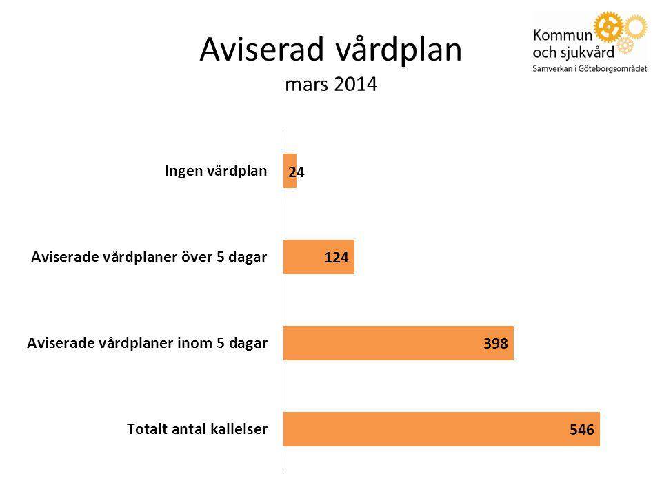 Aviserad vårdplan mars 2014