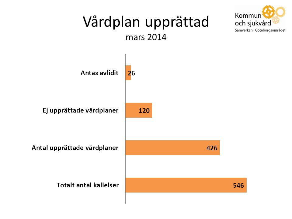 Vårdplan upprättad mars 2014