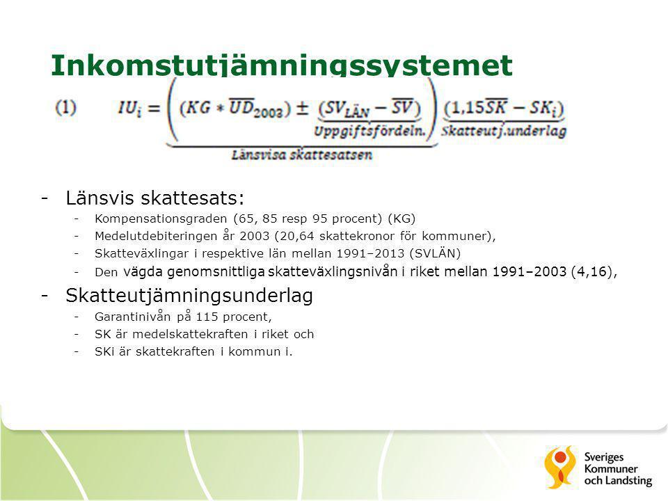Inkomstutjämningssystemet -Länsvis skattesats: -Kompensationsgraden (65, 85 resp 95 procent) (KG) -Medelutdebiteringen år 2003 (20,64 skattekronor för