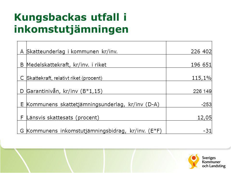 Kungsbackas utfall i inkomstutjämningen ASkatteunderlag i kommunen kr/inv.226 402 BMedelskattekraft, kr/inv. i riket196 651 C Skattekraft, relativt ri