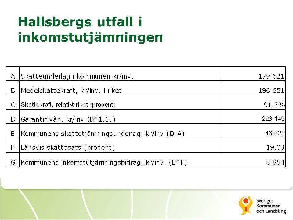 Hallsbergs utfall i inkomstutjämningen