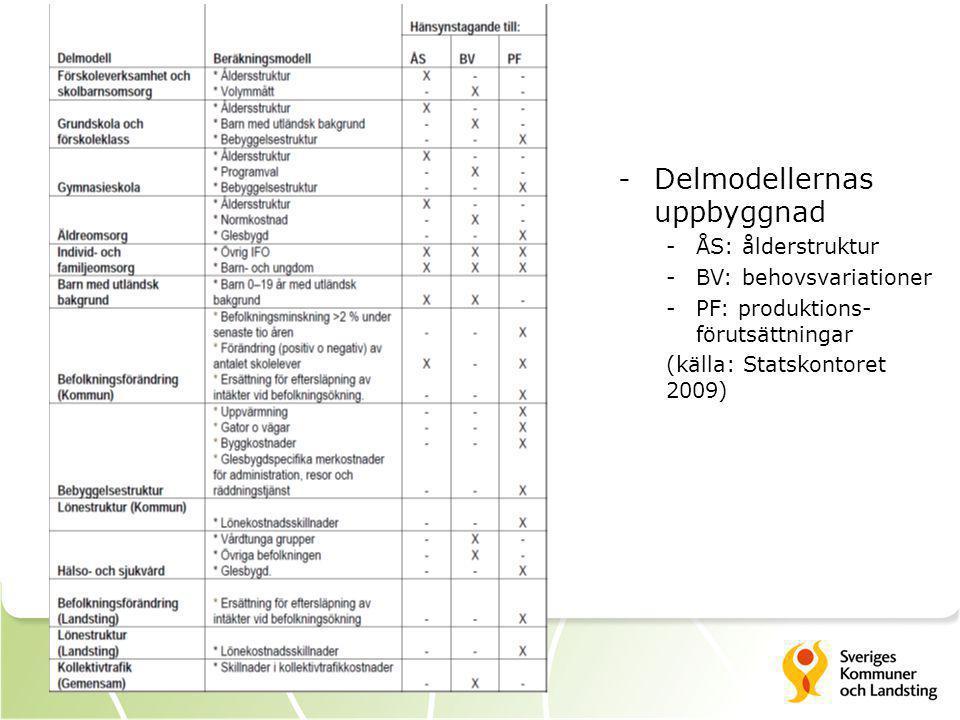 -Delmodellernas uppbyggnad -ÅS: ålderstruktur -BV: behovsvariationer -PF: produktions- förutsättningar (källa: Statskontoret 2009)