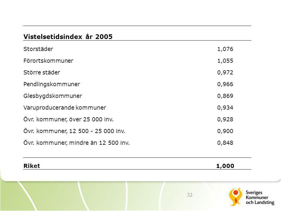 32 Vistelsetidsindex år 2005 Storstäder1,076 Förortskommuner1,055 Större städer0,972 Pendlingskommuner0,966 Glesbygdskommuner0,869 Varuproducerande ko