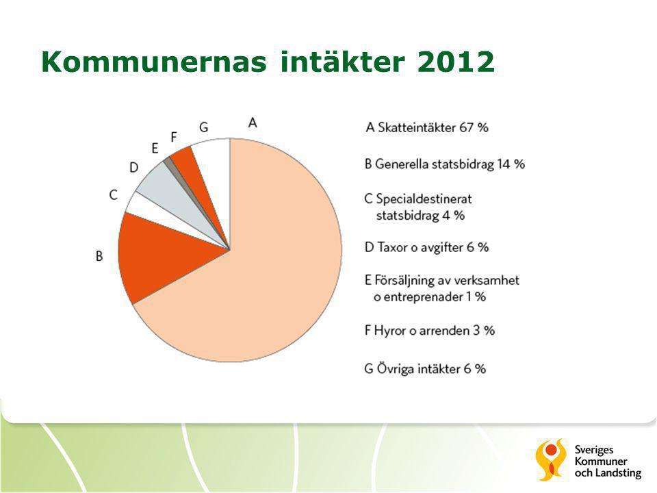 Kommunernas intäkter 2012