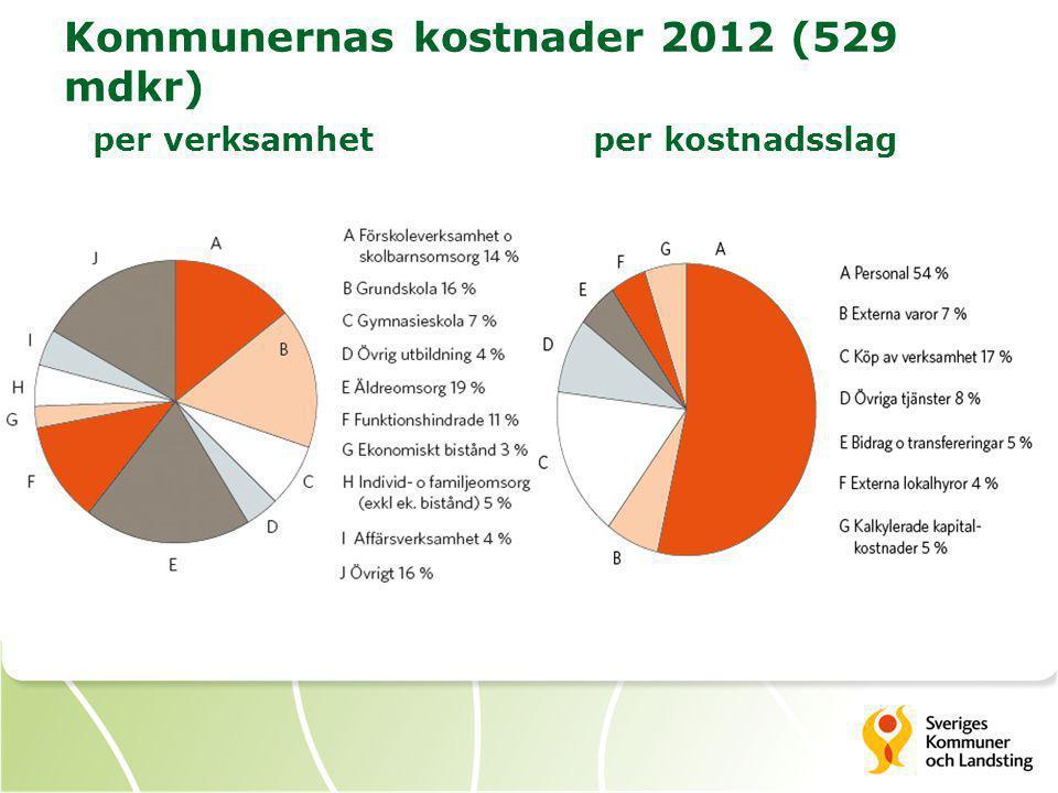 Kommunernas kostnader 2012 (529 mdkr) per verksamhetper kostnadsslag