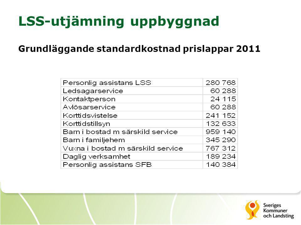 LSS-utjämning uppbyggnad Grundläggande standardkostnad prislappar 2011