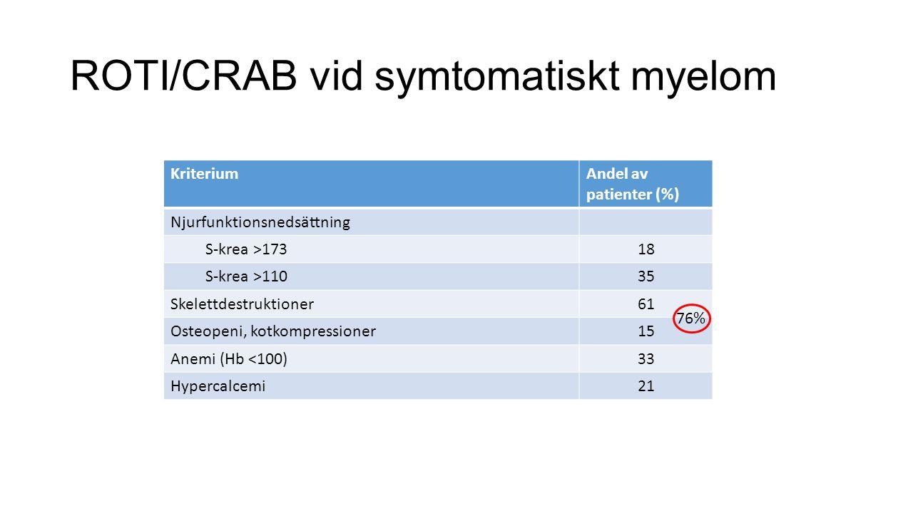 ROTI/CRAB vid symtomatiskt myelom KriteriumAndel av patienter (%) Njurfunktionsnedsättning S-krea >17318 S-krea >11035 Skelettdestruktioner61 Osteopen