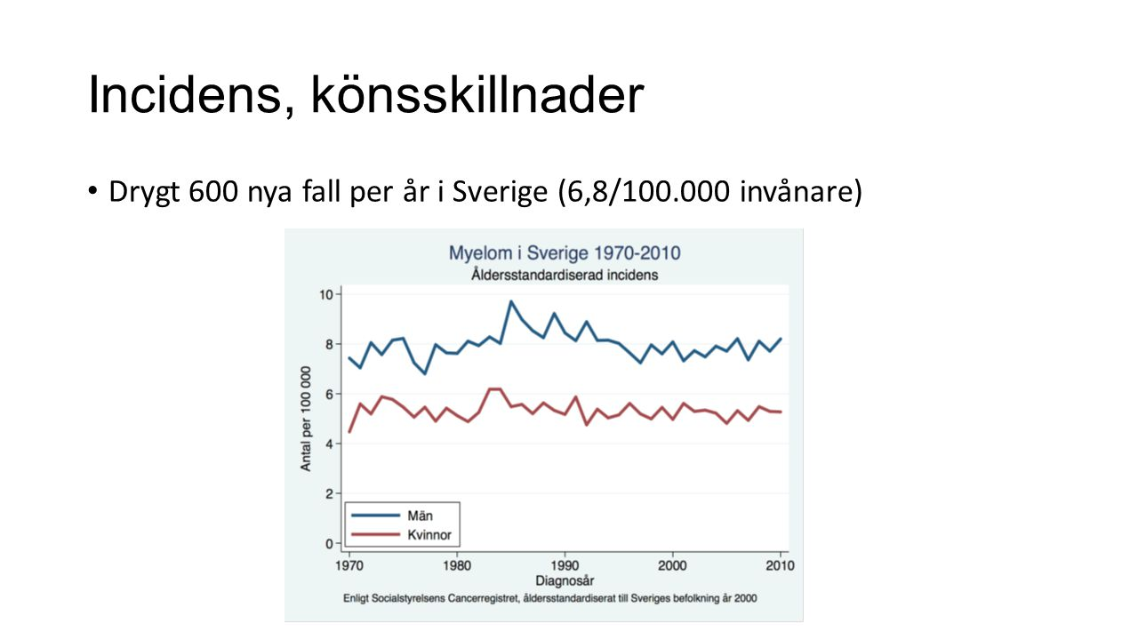 Prevalens Ca 260 per miljon invånare (USA) Motsvarar ca 2500 myelompatienter i Sverige