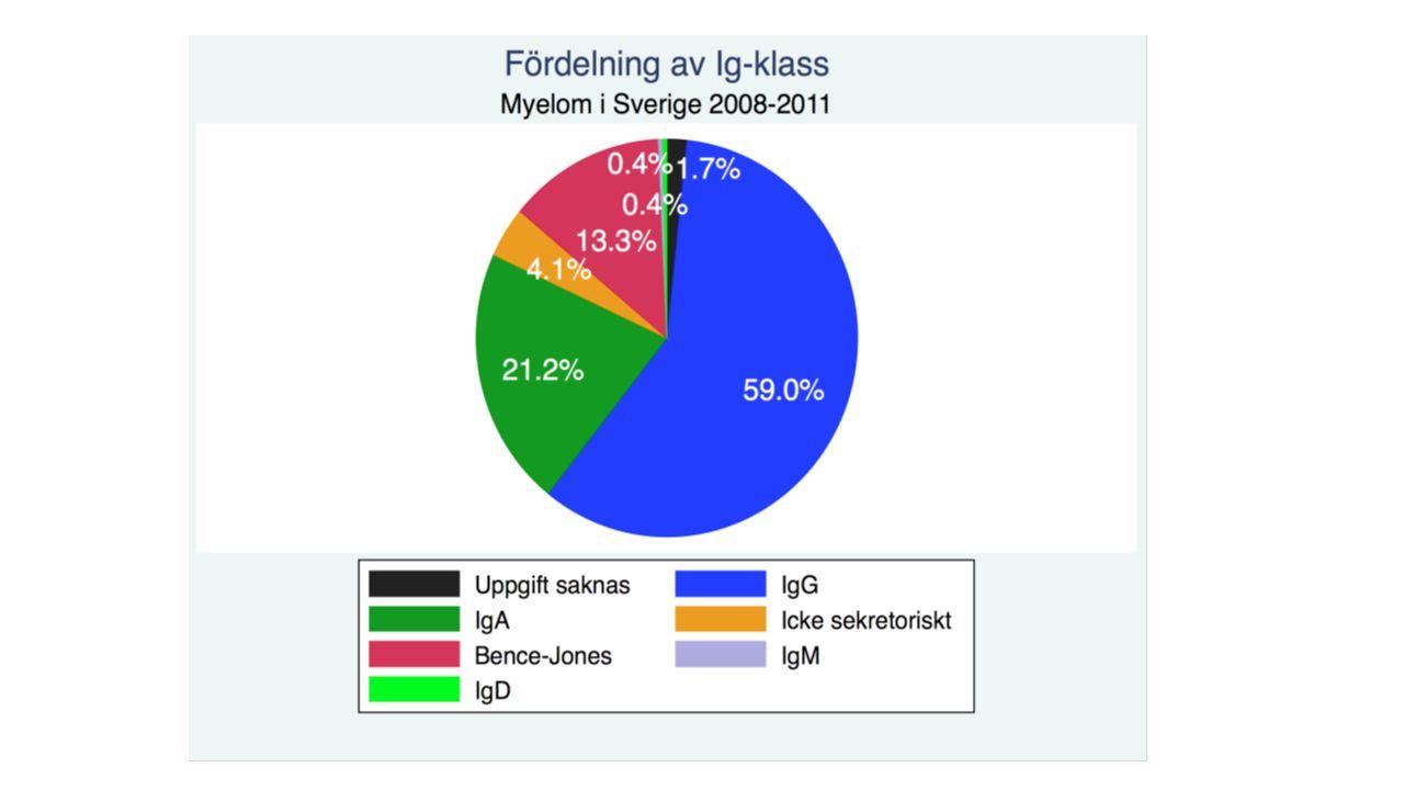 Typ av plasmacellssjukdom SJUKDOMSTYPINCIDENS (%) Symtomatiskt myelom76 Asymtomatiskt myelom18 Solitärt skelettplasmocytom3 Solitärt extraskelettalt plasmocytom2 Plasmacellsleukemi1 Källa Nationell myelomrapport 2008-2011