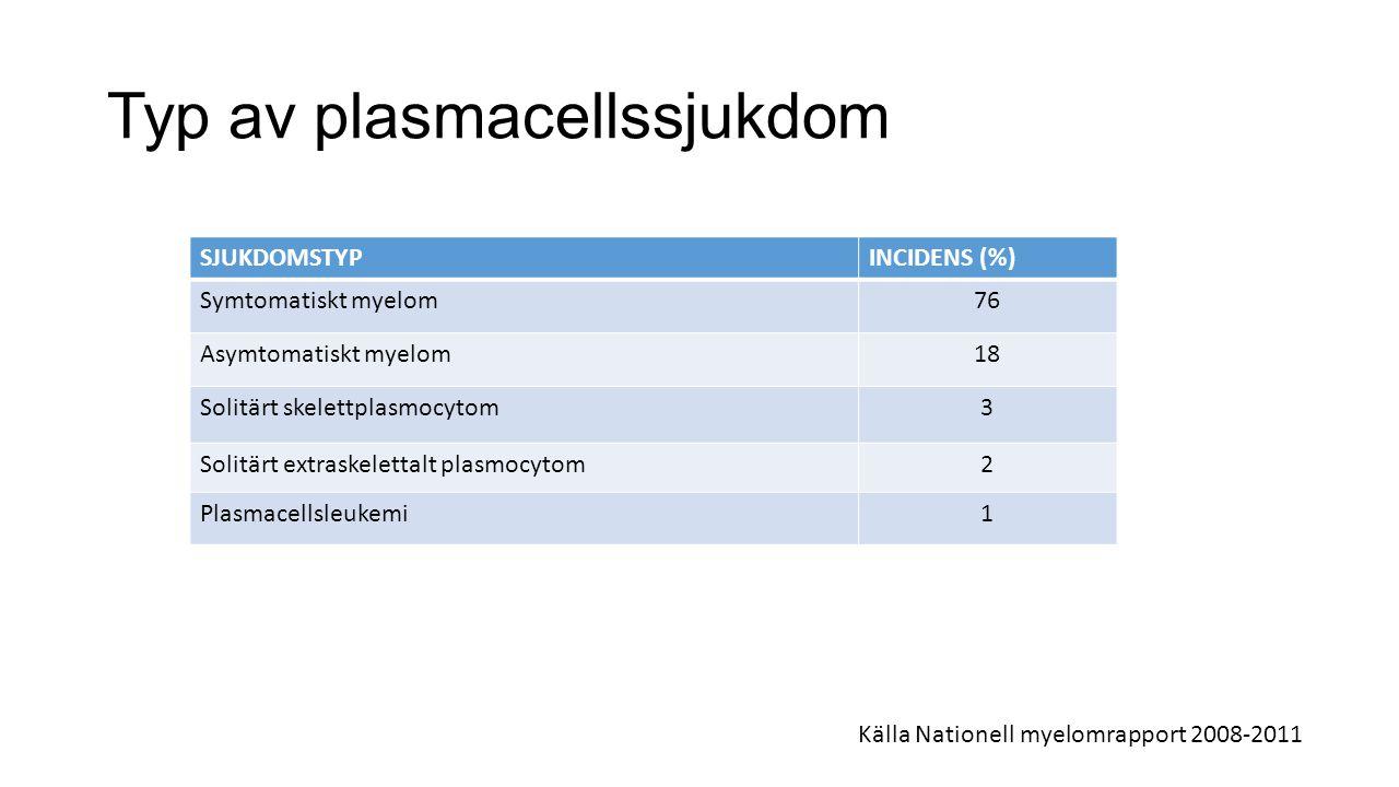 Sammanfattning Myelom i Sverige ca 600 nya fall per år 75% symtomatiskt 18% asymtomatiskt Prevalens ca 2500 personer i Sverige 5-årsöverlevnad 30-70%, beroende på bl a ålder Överlevnad blir allt bättre över tid pga bättre och fler behandlingar