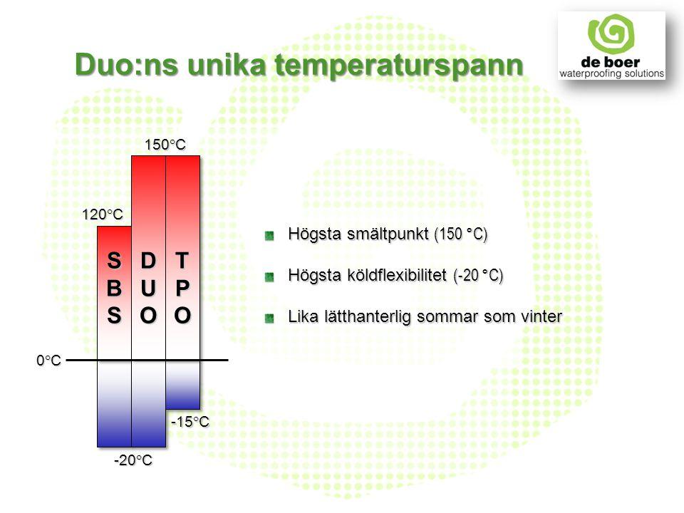 Högsta smältpunkt (150 °C) Högsta köldflexibilitet (-20 °C) Lika lätthanterlig sommar som vinter -15°C -20°C 120°C 150°C SBSSBSSBSSBS DUODUODUODUO TPO