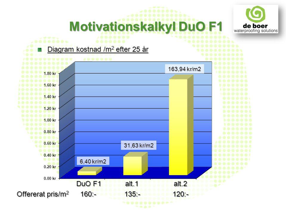 DuO F1 alt.1 alt.2 DuO F1 alt.1 alt.2 Offererat pris/m 2 160:- 135:- 120:- Motivationskalkyl DuO F1 Diagram kostnad /m 2 efter 25 år 163,94 kr/m2 31,6