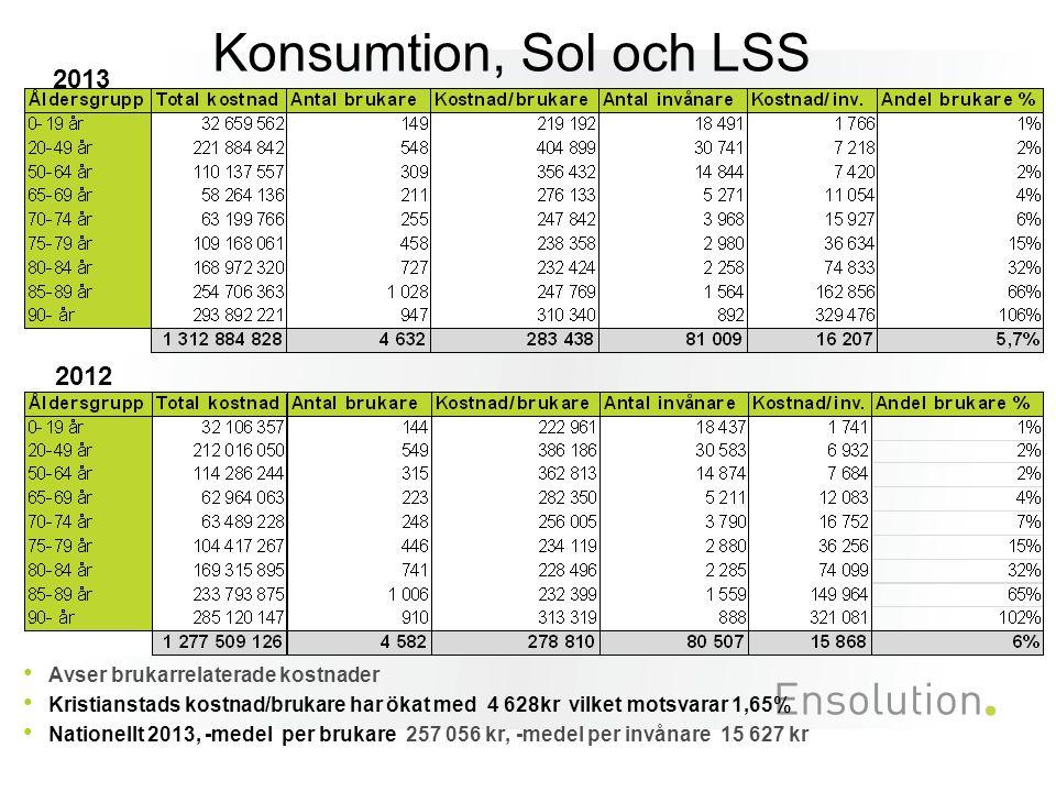 Konsumtion, Sol och LSS Avser brukarrelaterade kostnader Kristianstads kostnad/brukare har ökat med 4 628kr vilket motsvarar 1,65% Nationellt 2013, -m