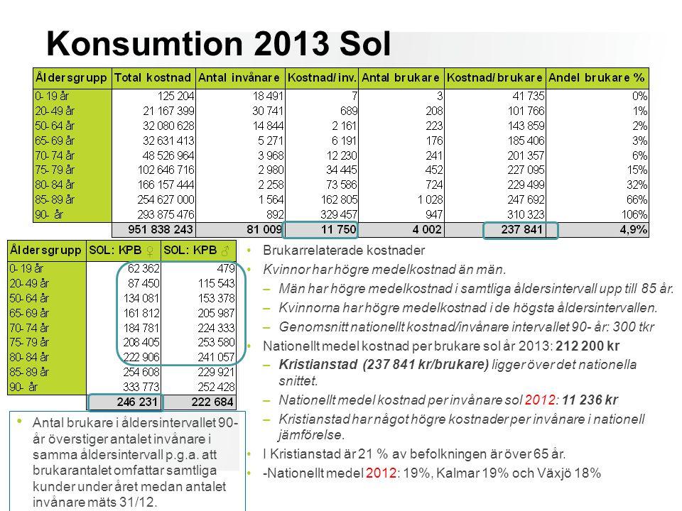 Konsumtion 2013 Sol Brukarrelaterade kostnader Kvinnor har högre medelkostnad än män. –Män har högre medelkostnad i samtliga åldersintervall upp till