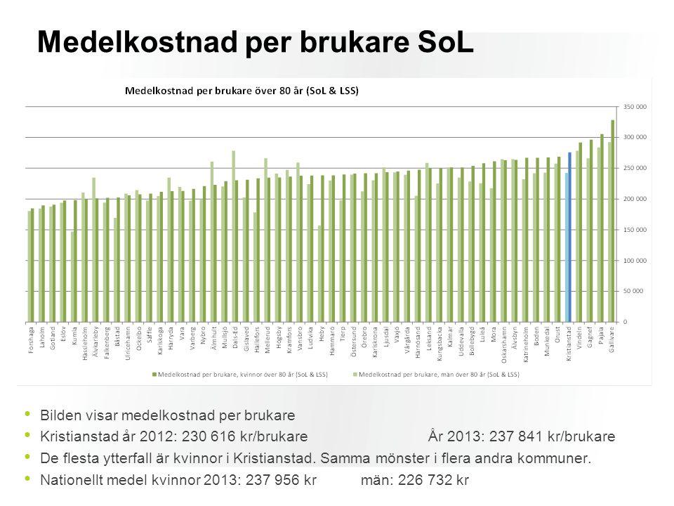 Medelkostnad per brukare SoL Bilden visar medelkostnad per brukare Kristianstad år 2012: 230 616 kr/brukareÅr 2013: 237 841 kr/brukare De flesta ytter