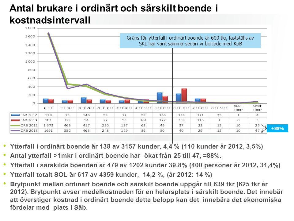 Antal brukare i ordinärt och särskilt boende i kostnadsintervall Ytterfall i ordinärt boende är 138 av 3157 kunder, 4,4 % (110 kunder år 2012, 3,5%) A