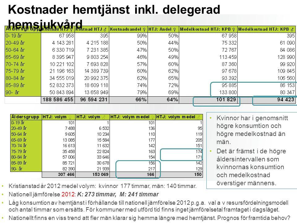 Kostnader hemtjänst inkl. delegerad hemsjukvård Kristianstad år 2012 medel volym: kvinnor 177 timmar, män: 140 timmar. Nationell jämförelse 2012: K: 2