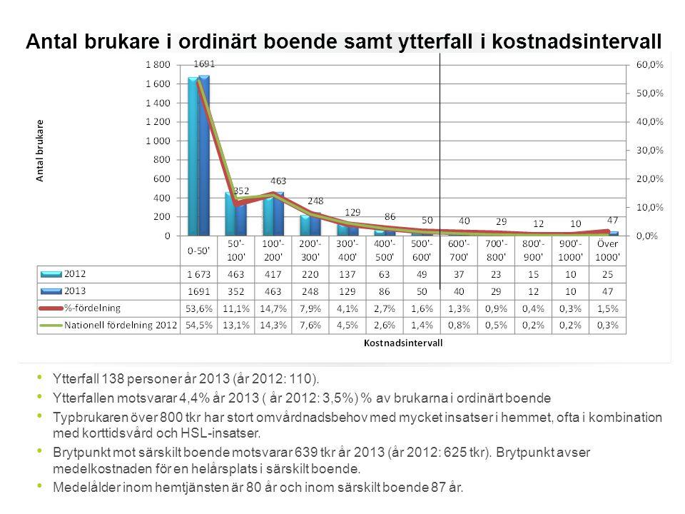 Antal brukare i ordinärt boende samt ytterfall i kostnadsintervall Ytterfall 138 personer år 2013 (år 2012: 110). Ytterfallen motsvarar 4,4% år 2013 (