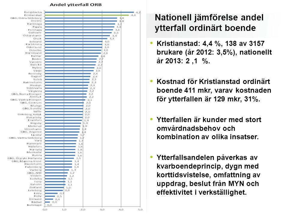 Nationell jämförelse andel ytterfall ordinärt boende Kristianstad: 4,4 %, 138 av 3157 brukare (år 2012: 3,5%), nationellt år 2013: 2,1 %. Kostnad för