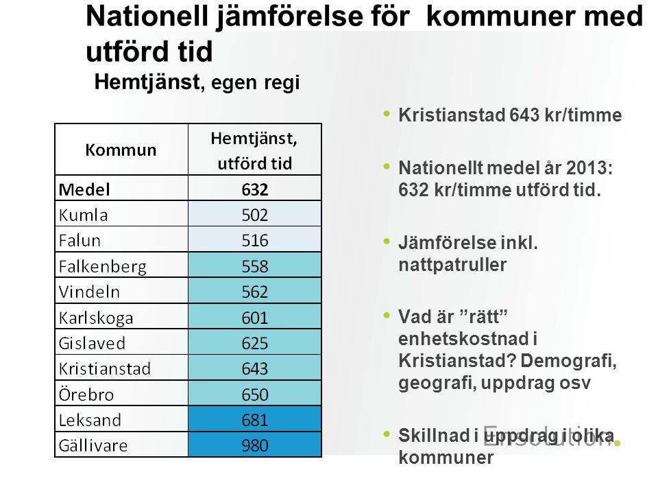 Nationell jämförelse för kommuner med utförd tid Hemtjänst, egen regi Kristianstad 643 kr/timme Nationellt medel år 2013: 632 kr/timme utförd tid. Jäm