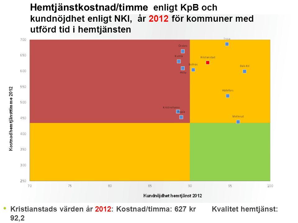 Kristianstads värden år 2012: Kostnad/timma: 627 krKvalitet hemtjänst: 92,2 Hemtjänstkostnad/timme enligt KpB och kundnöjdhet enligt NKI, år 2012 för