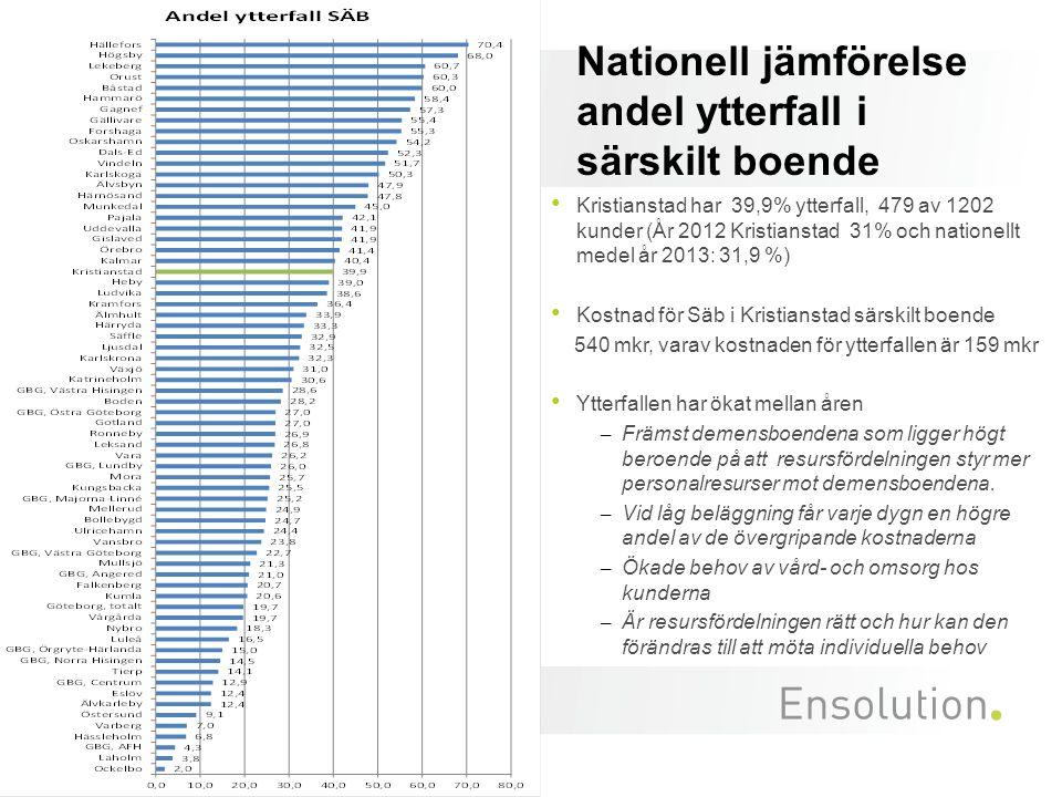 Nationell jämförelse andel ytterfall i särskilt boende Kristianstad har 39,9% ytterfall, 479 av 1202 kunder (År 2012 Kristianstad 31% och nationellt m