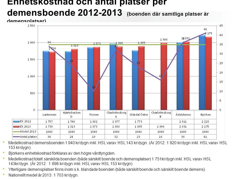 Enhetskostnad och antal platser per demensboende 2012-2013 (boenden där samtliga platser är demensplatser) Medelkostnad demensboenden 1 940 kr/dygn in