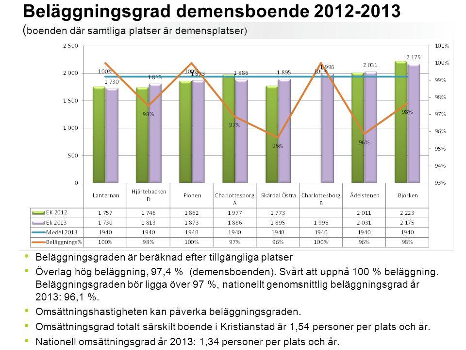 Beläggningsgrad demensboende 2012-2013 ( boenden där samtliga platser är demensplatser) Beläggningsgraden är beräknad efter tillgängliga platser Överl