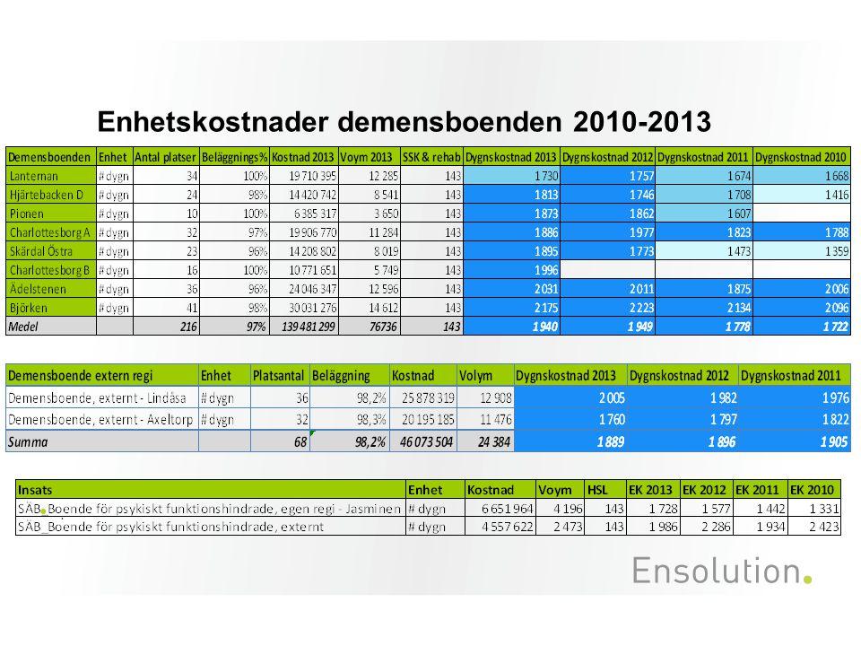 Enhetskostnader demensboenden 2010-2013.
