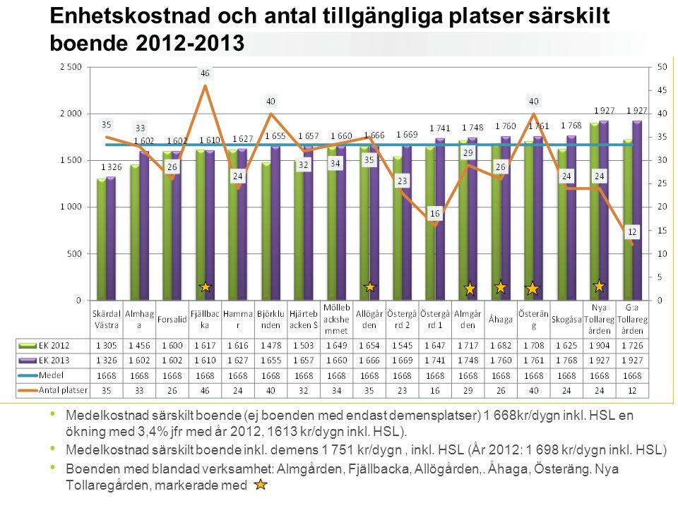 Medelkostnad särskilt boende (ej boenden med endast demensplatser) 1 668kr/dygn inkl. HSL en ökning med 3,4% jfr med år 2012, 1613 kr/dygn inkl. HSL).