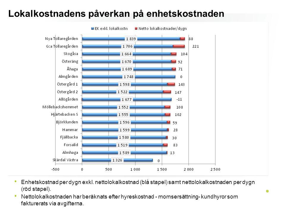 Lokalkostnadens påverkan på enhetskostnaden Enhetskostnad per dygn exkl. nettolokalkostnad (blå stapel) samt nettolokalkostnaden per dygn (röd stapel)