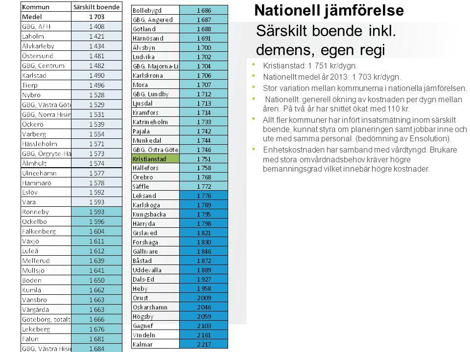 Nationell jämförelse Särskilt boende inkl. demens, egen regi Kristianstad: 1 751 kr/dygn. Nationellt medel år 2013: 1 703 kr/dygn. Stor variation mell