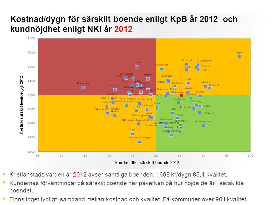 Kristianstads värden år 2012 avser samtliga boenden: 1698 kr/dygn 85,4 kvalitet. Kundernas förväntningar på särskilt boende har påverkan på hur nöjda