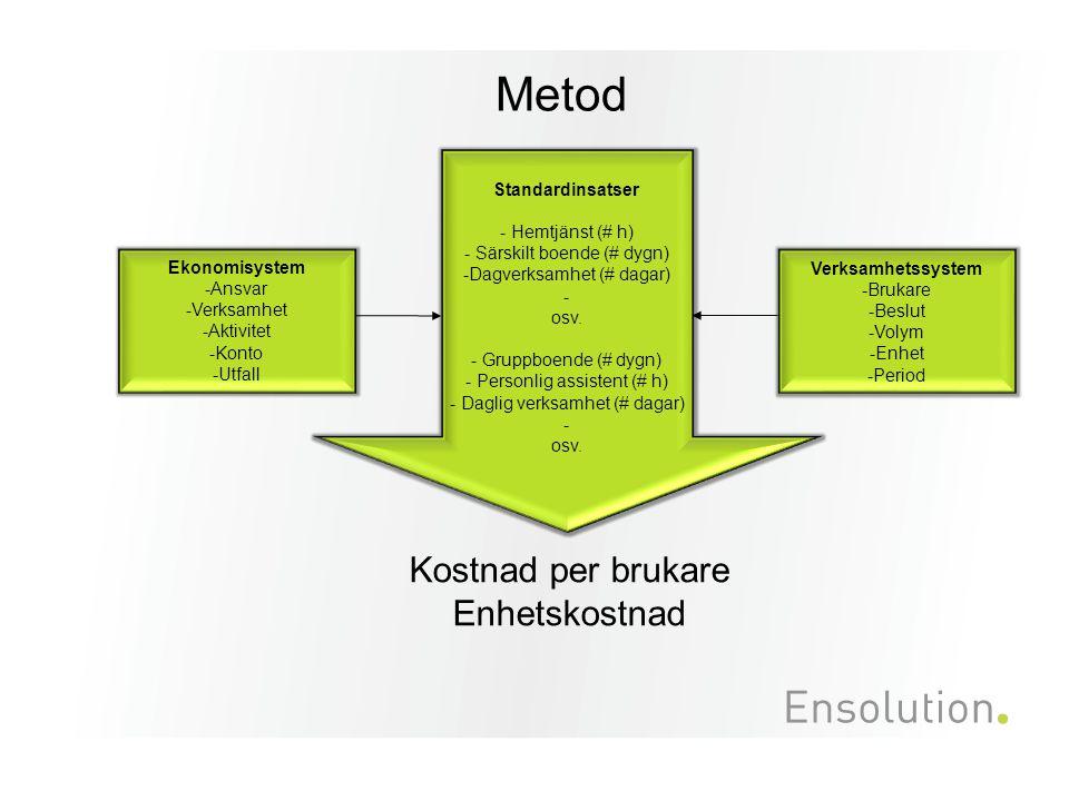 Metod Kostnad per brukare Enhetskostnad Standardinsatser - Hemtjänst (# h) - Särskilt boende (# dygn) -Dagverksamhet (# dagar) - osv. - Gruppboende (#