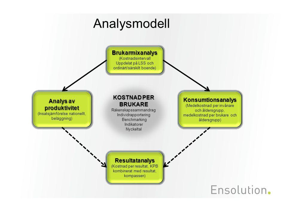 Beskrivning av analysmodellen Brukaranalys Brukarmix.