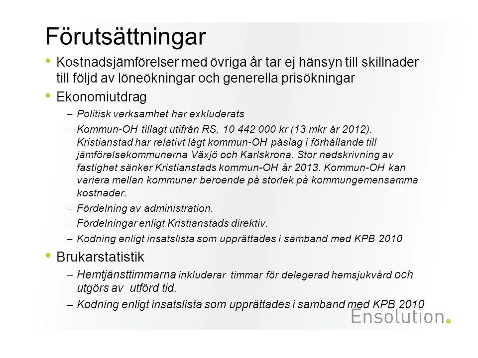 Beläggningsgrad demensboende 2012-2013 ( boenden där samtliga platser är demensplatser) Beläggningsgraden är beräknad efter tillgängliga platser Överlag hög beläggning, 97,4 % (demensboenden).