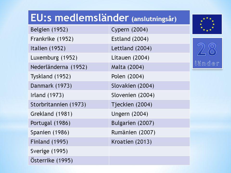 EU:s medlemsländer (anslutningsår) Belgien (1952)Cypern (2004) Frankrike (1952)Estland (2004) Italien (1952)Lettland (2004) Luxemburg (1952)Litauen (2