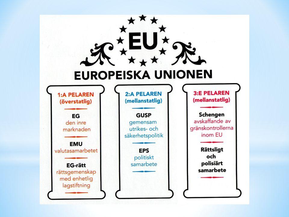 EU-LAGAR 1.Kommissionen föreslår nya lagar 2.