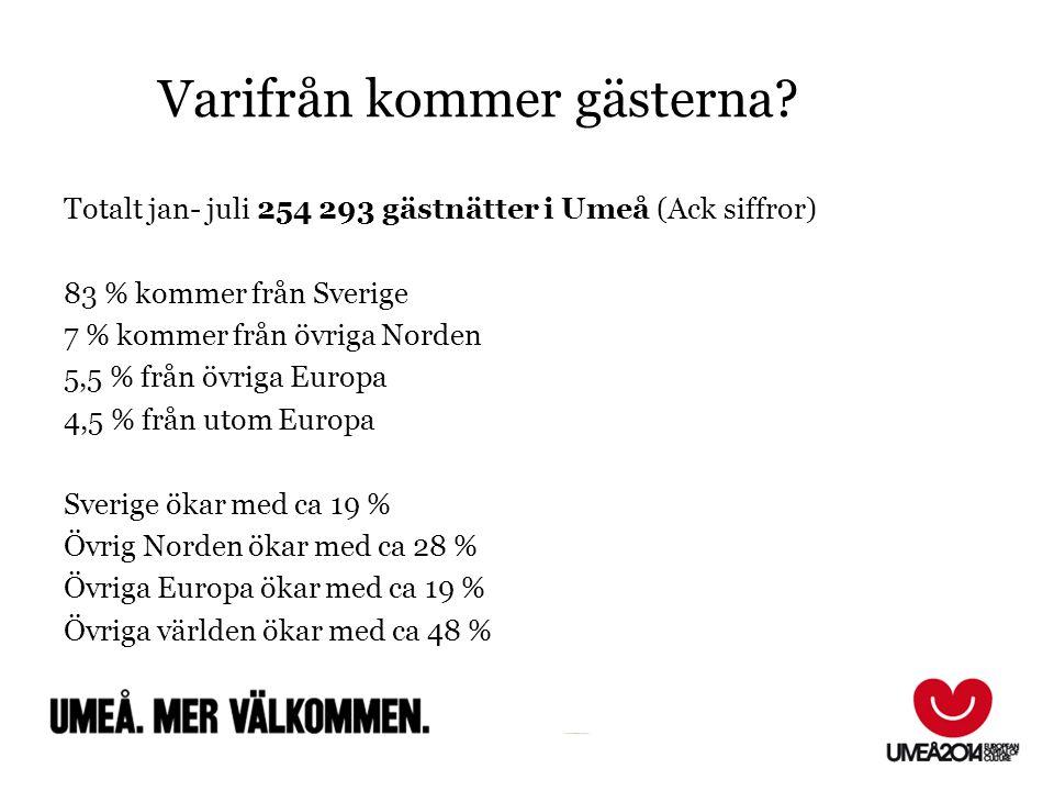 Varifrån kommer gästerna? FfFf Totalt jan- juli 254 293 gästnätter i Umeå (Ack siffror) 83 % kommer från Sverige 7 % kommer från övriga Norden 5,5 % f