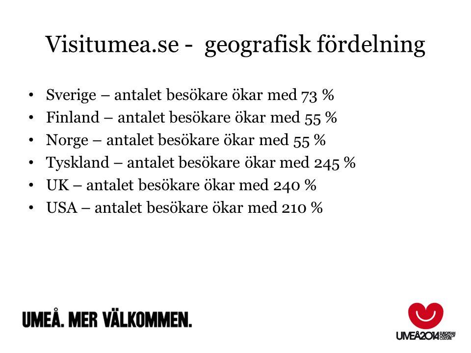 Visitumea.se - geografisk fördelning Sverige – antalet besökare ökar med 73 % Finland – antalet besökare ökar med 55 % Norge – antalet besökare ökar m