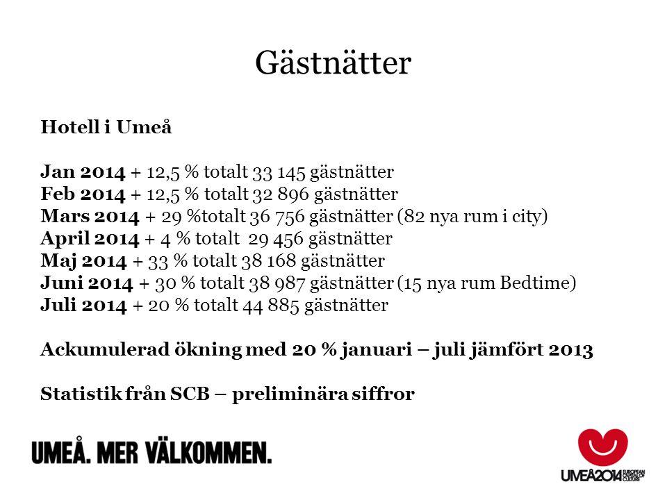Gästnätter Hotell i Umeå Jan 2014 + 12,5 % totalt 33 145 gästnätter Feb 2014 + 12,5 % totalt 32 896 gästnätter Mars 2014 + 29 %totalt 36 756 gästnätte