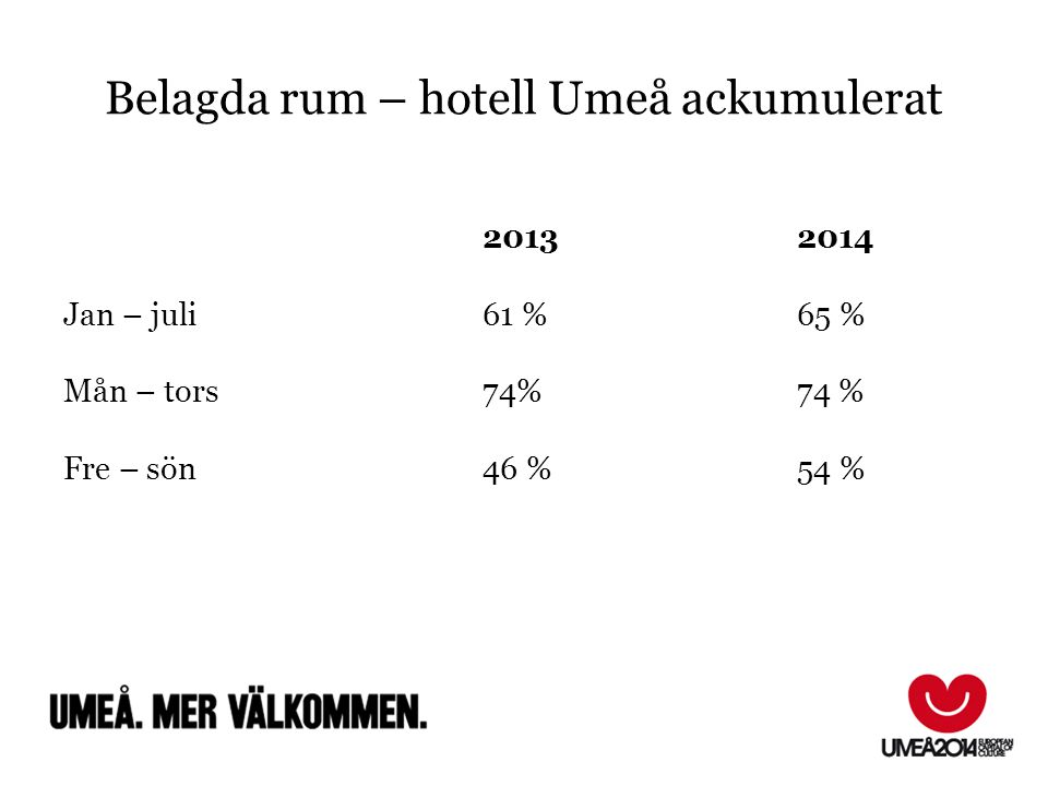 Belagda rum – hotell Umeå ackumulerat 20132014 Jan – juli 61 %65 % Mån – tors74%74 % Fre – sön46 %54 % FfFf