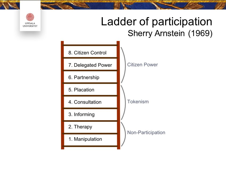 Ladder of participation Sherry Arnstein (1969)