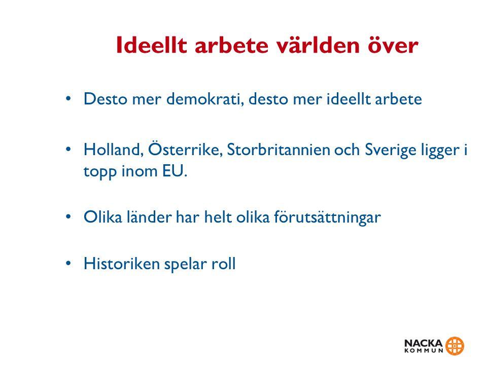 Ideellt arbete världen över Desto mer demokrati, desto mer ideellt arbete Holland, Österrike, Storbritannien och Sverige ligger i topp inom EU. Olika