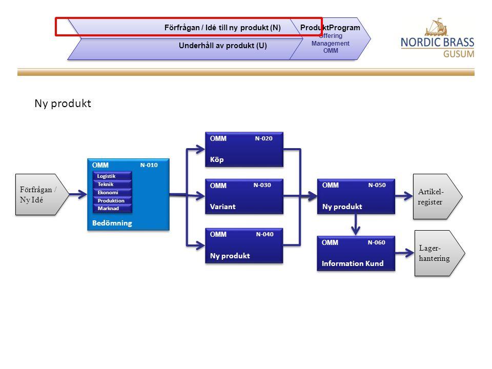 Krav Stödja bedömningsprocessen, t ex verktyg, kapabilitet, kapacitet Stödja förkalkyl Workflow för skapande av artikel Kopiering/återanvändning av Artikelstrukturer & Operationsstrukturer Förfrågan / Idé till ny produkt (N) Underhåll av produkt (U) Förfrågan / Idé till ny produkt (N) Underhåll av produkt (U) ProduktProgram Offering Management OMM