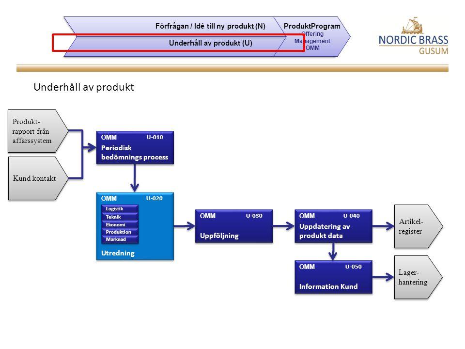 Krav Stödja regelbundna bedömningar av Produktsortimentet ex produktrapporter Stödja efterkalkyl Workflow för underhåll och avregistrering av artikel Stödja klassificering av artiklar t ex ABCD Förfrågan / Idé till ny produkt (N) Underhåll av produkt (U) Förfrågan / Idé till ny produkt (N) Underhåll av produkt (U) ProduktProgram Offering Management OMM